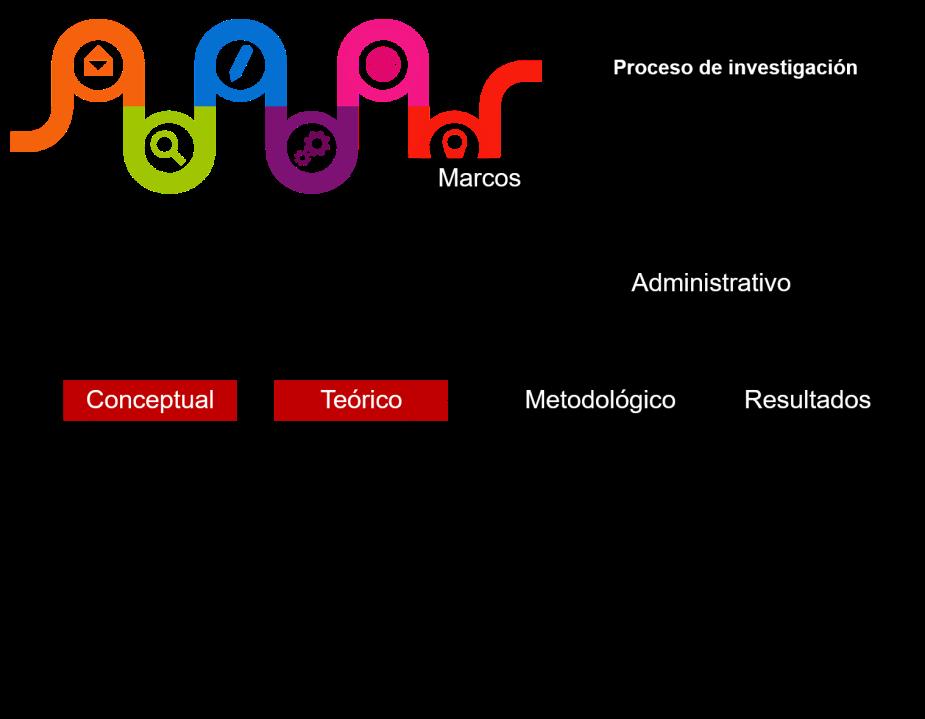 PROCESO DE INVESTIGACIÓN ESQUEMA