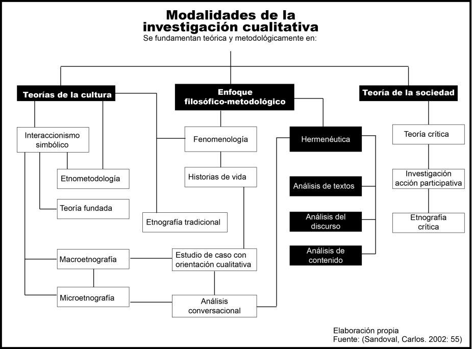 FUNDMENTO TEÓRICO DE INVESTIGACIÓN CUALITATIVA