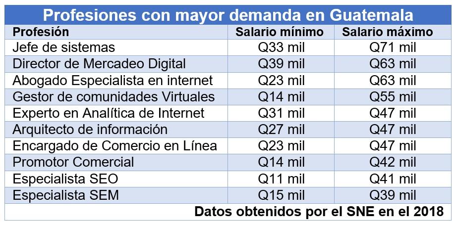 profesiones con mayor demanda en Guatemala.jpg